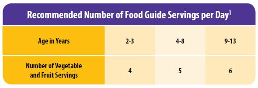 Recommend Number of Food Guide Servings per Day