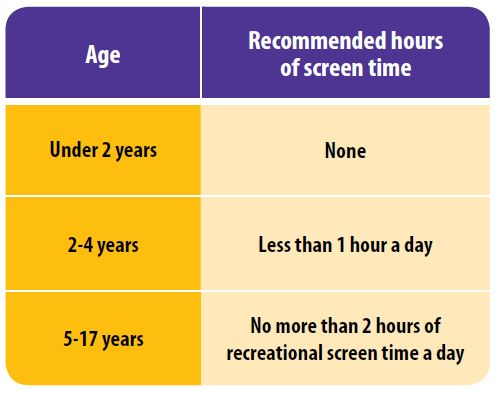 Screen time guidelines